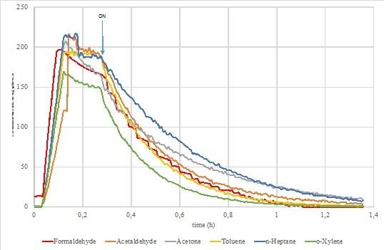 Graf likvidace chemických látek nanočističkou