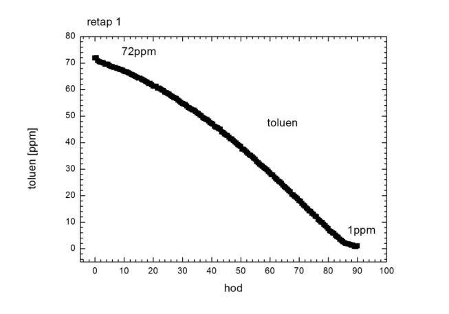 Graf likvidace toulenu nanočističkou