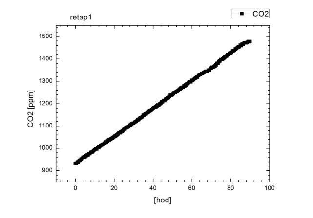 Graf CO2