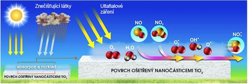 Princip fotokatalýzy