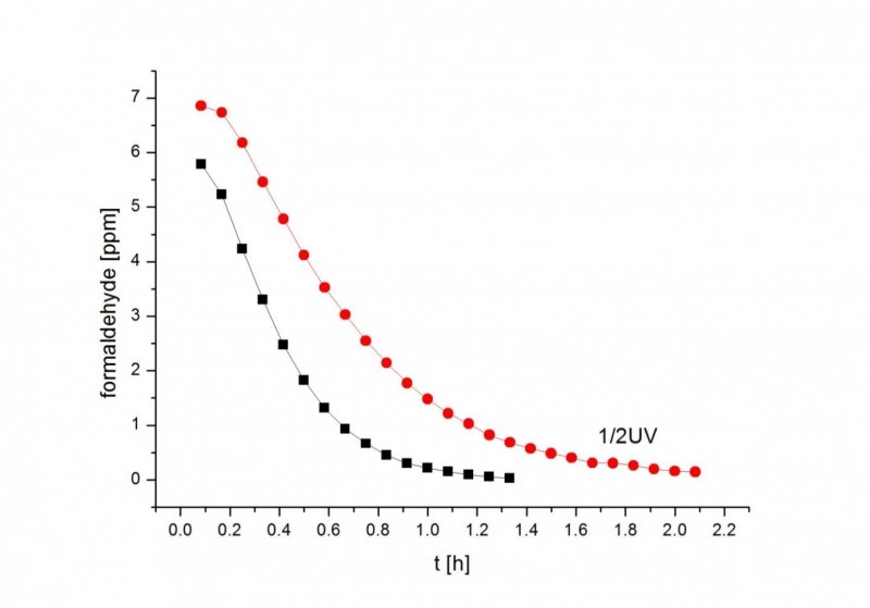 Graf likvidace formaldehydu